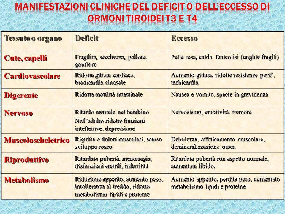 Manifestazioni cliniche del deficit o dell'eccesso di ormoni tiroidei T3 e T4