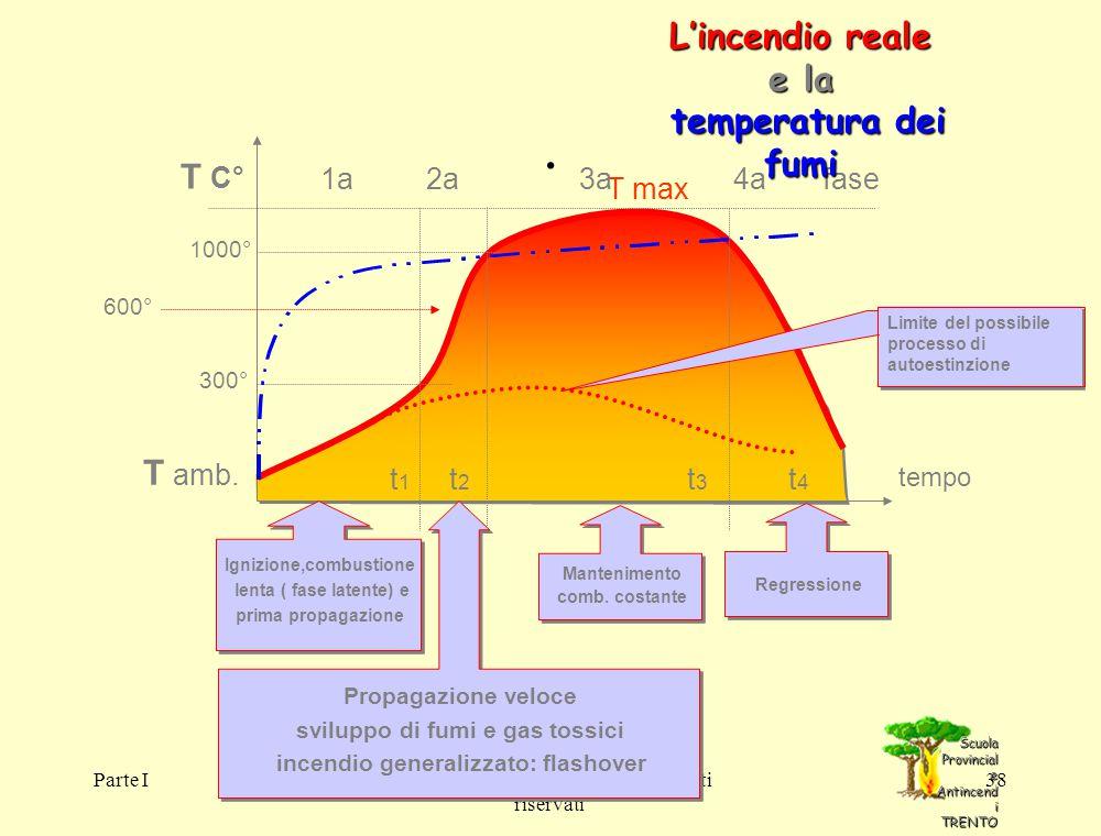 . L'incendio reale e la temperatura dei fumi T C° T amb.