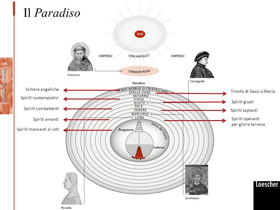 Il Paradiso Schiere angeliche Trionfo di Gesù e Maria