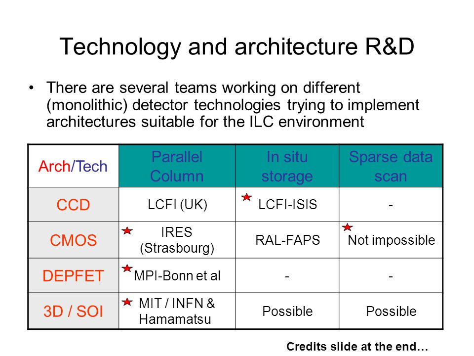 Technology and architecture R&D