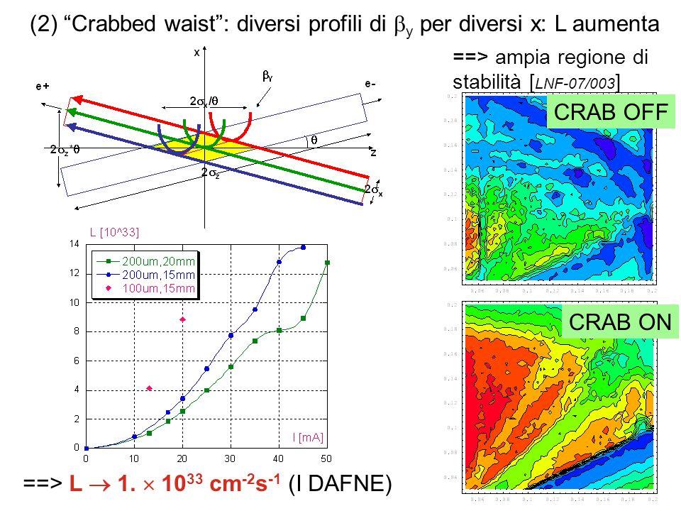 (2) Crabbed waist : diversi profili di y per diversi x: L aumenta