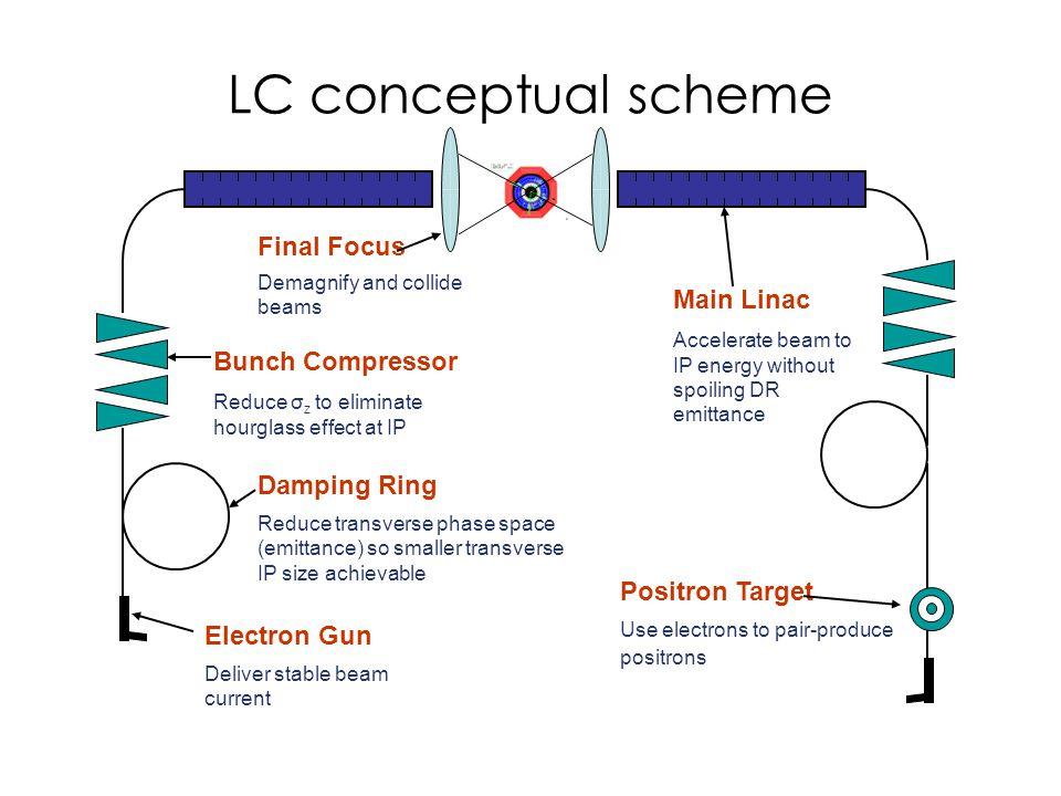 LC conceptual scheme Final Focus Main Linac Bunch Compressor
