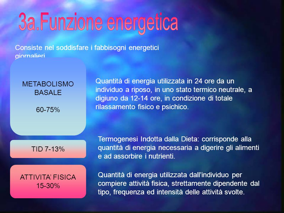 3a.Funzione energetica Consiste nel soddisfare i fabbisogni energetici giornalieri. METABOLISMO. BASALE.