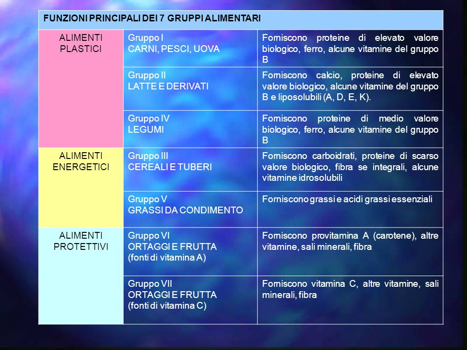 FUNZIONI PRINCIPALI DEI 7 GRUPPI ALIMENTARI