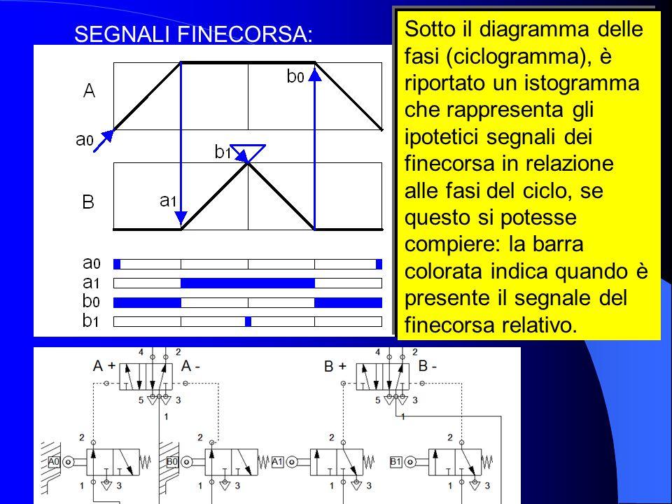 Sotto il diagramma delle fasi (ciclogramma), è riportato un istogramma che rappresenta gli ipotetici segnali dei finecorsa in relazione alle fasi del ciclo, se questo si potesse compiere: la barra colorata indica quando è presente il segnale del finecorsa relativo.