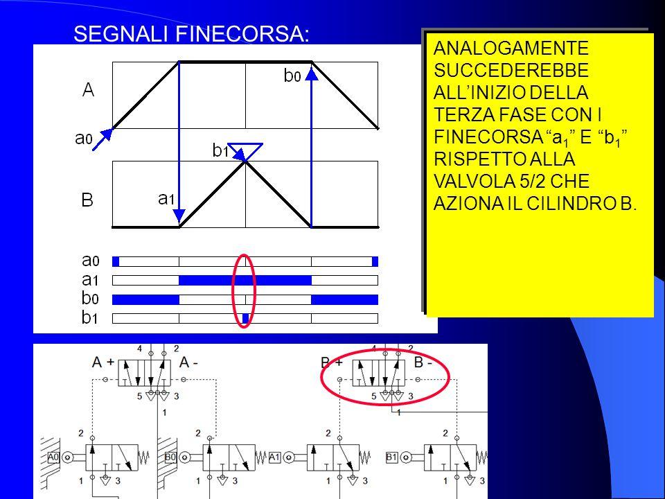 SEGNALI FINECORSA: