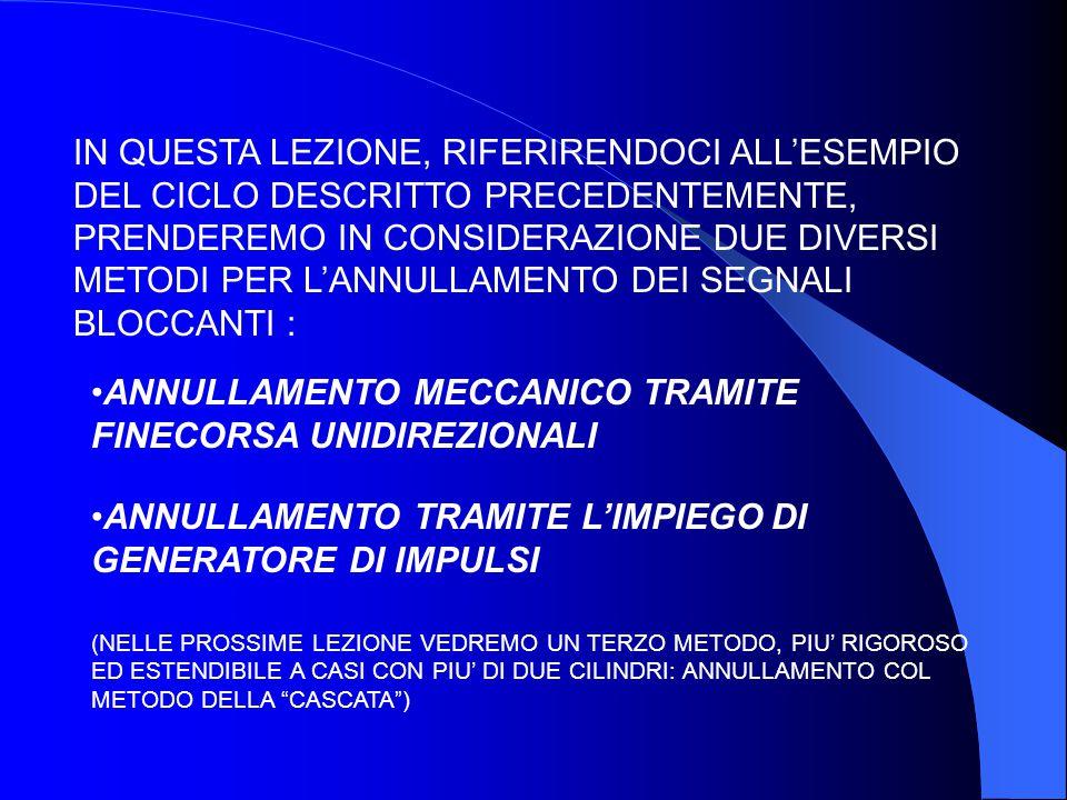 ANNULLAMENTO MECCANICO TRAMITE FINECORSA UNIDIREZIONALI