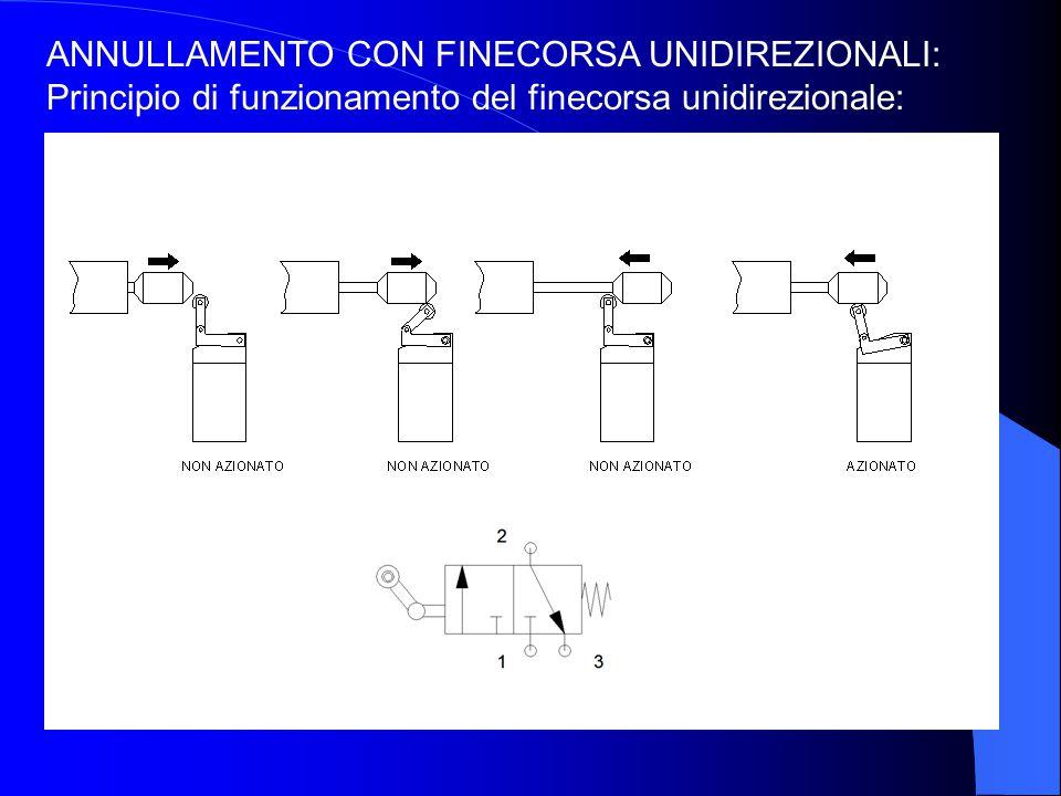 ANNULLAMENTO CON FINECORSA UNIDIREZIONALI: