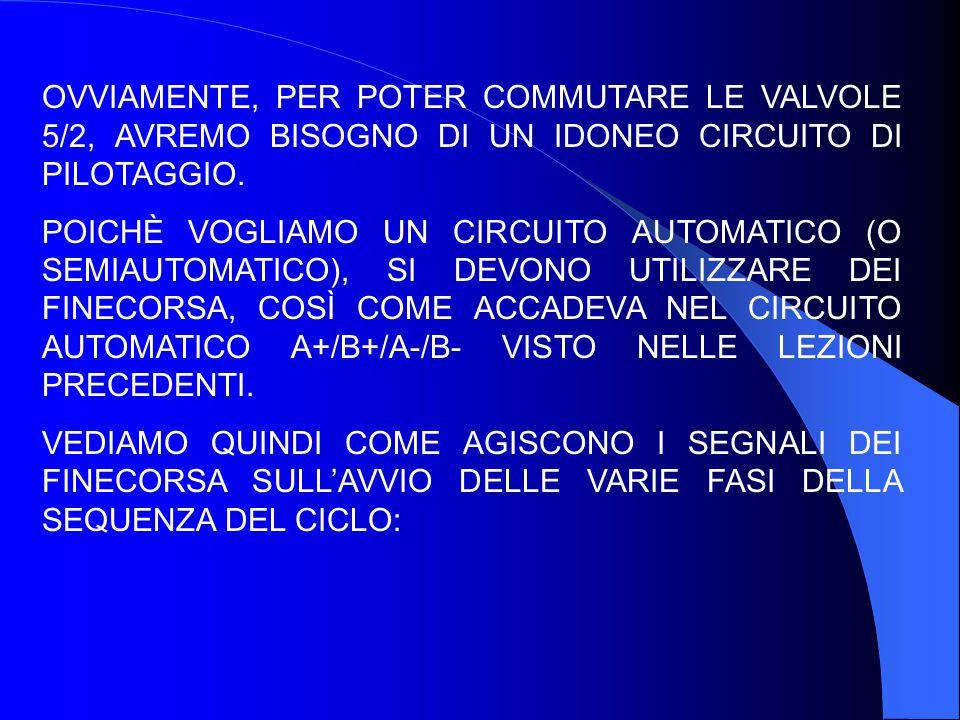 OVVIAMENTE, PER POTER COMMUTARE LE VALVOLE 5/2, AVREMO BISOGNO DI UN IDONEO CIRCUITO DI PILOTAGGIO.