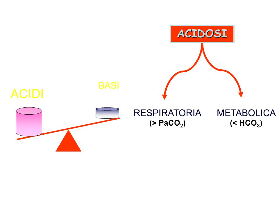 ACIDOSI BASI ACIDI RESPIRATORIA (> PaCO2) METABOLICA (< HCO3)