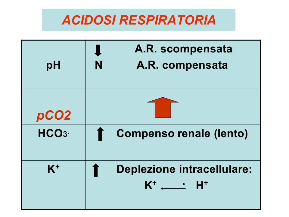 ACIDOSI RESPIRATORIA pCO2