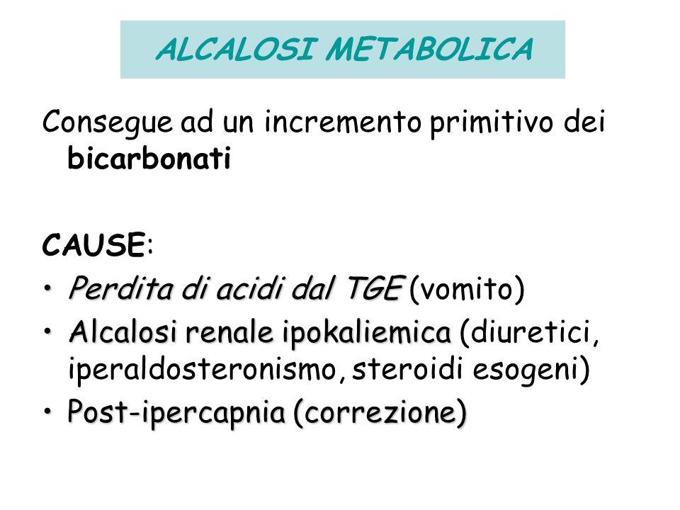 ALCALOSI METABOLICA Consegue ad un incremento primitivo dei bicarbonati. CAUSE: Perdita di acidi dal TGE (vomito)