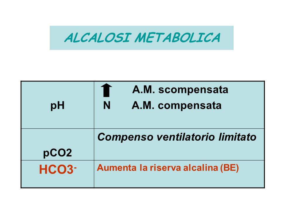 ALCALOSI METABOLICA HCO3- pH A.M. scompensata N A.M. compensata pCO2