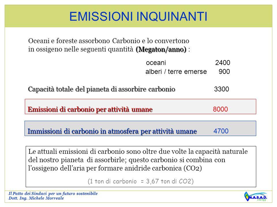 (1 ton di carbonio = 3,67 ton di CO2)