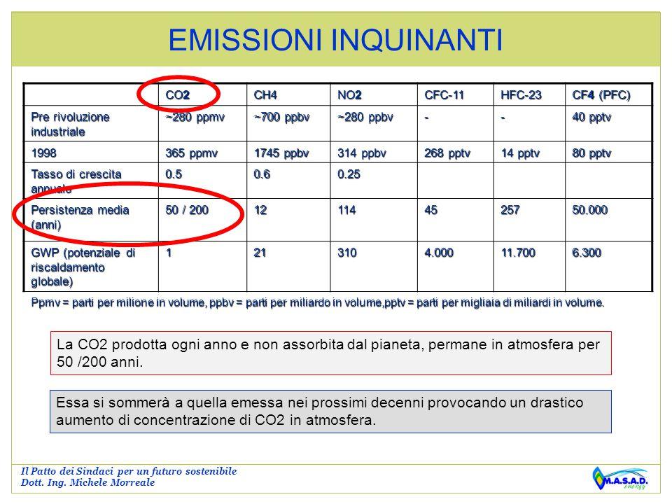 EMISSIONI INQUINANTI CO2. CH4. NO2. CFC-11. HFC-23. CF4 (PFC) Pre rivoluzione industriale. ~280 ppmv.