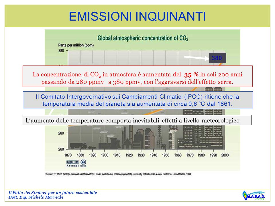 EMISSIONI INQUINANTI Grafico aumento concentrazione CO2 380
