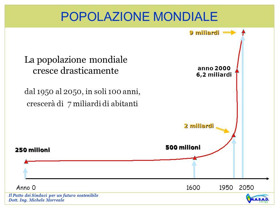 POPOLAZIONE MONDIALE La popolazione mondiale cresce drasticamente