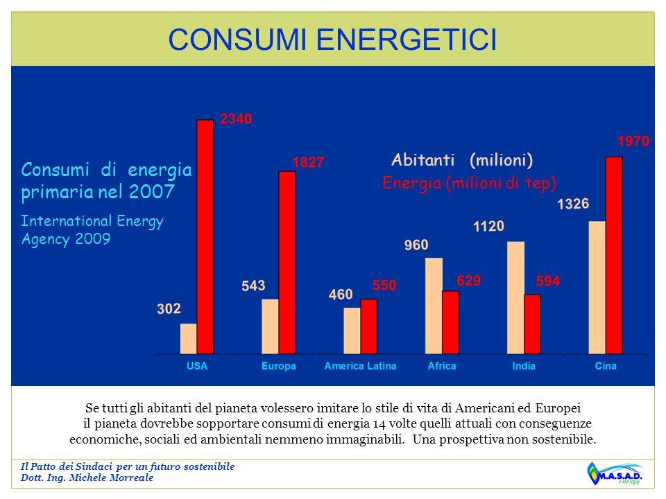 CONSUMI ENERGETICI Consumi di energia primaria nel 2007