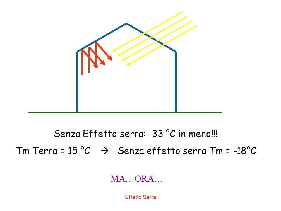 Senza Effetto serra: 33 °C in meno!!!