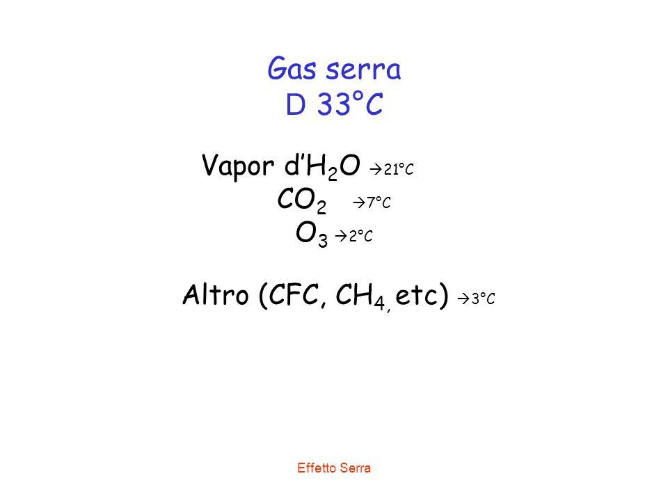 Gas serra D 33°C Vapor d'H2O 21°C CO2 7°C O3 2°C