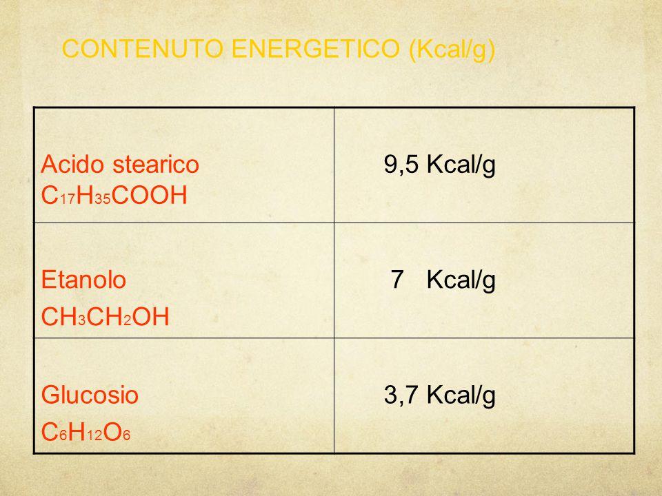 CONTENUTO ENERGETICO (Kcal/g)