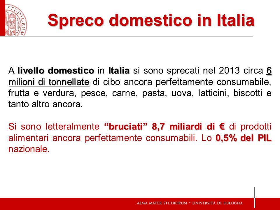 Spreco domestico in Italia