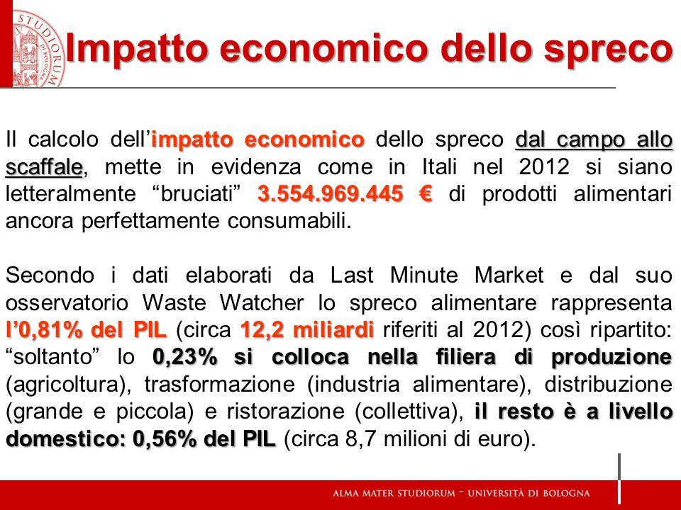 Impatto economico dello spreco