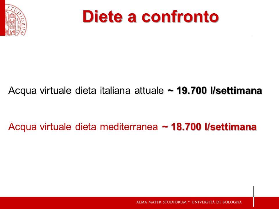 Diete a confronto Acqua virtuale dieta italiana attuale ~ 19.700 l/settimana.