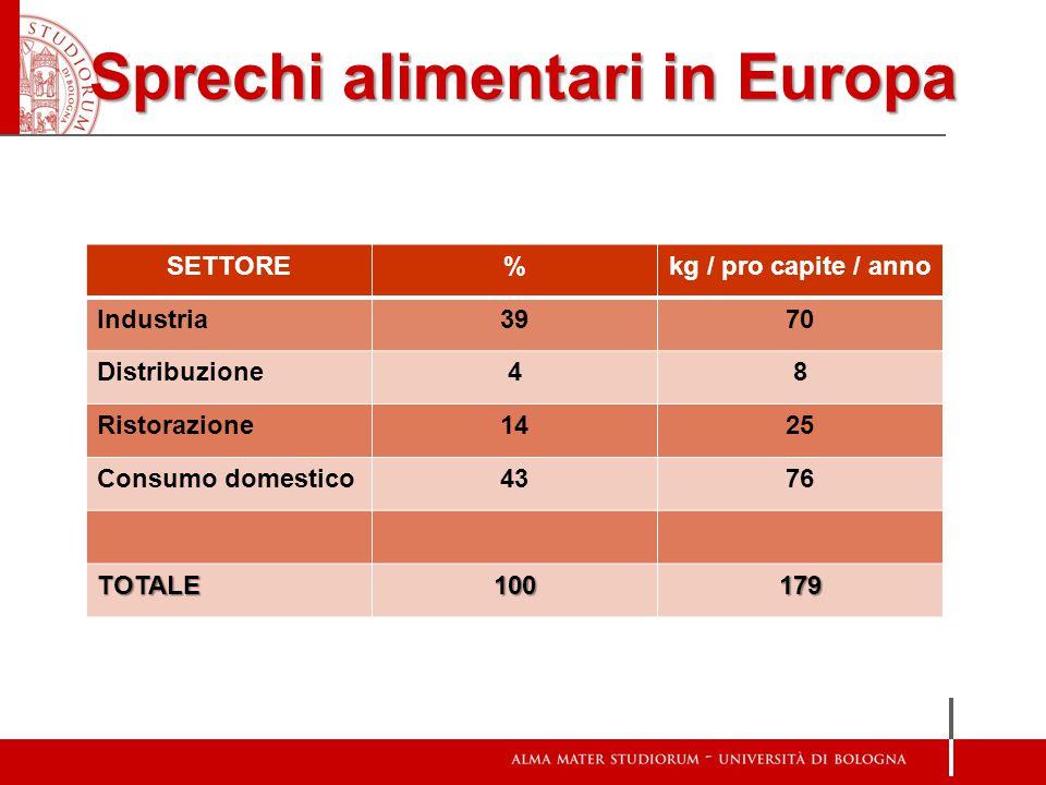 Sprechi alimentari in Europa
