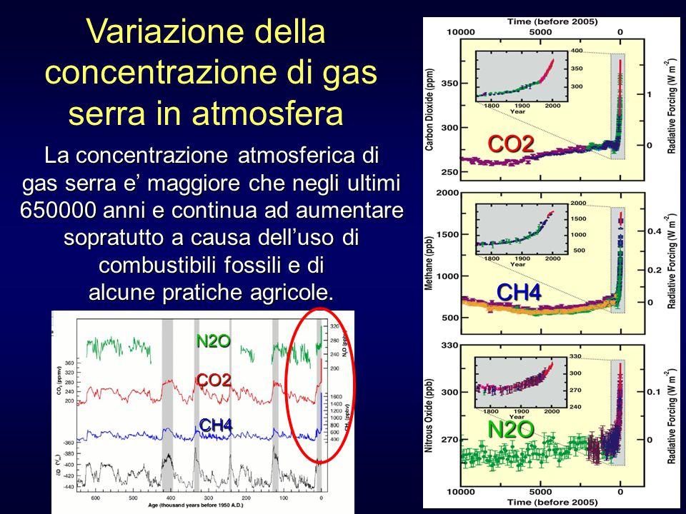 Variazione della concentrazione di gas serra in atmosfera CO2