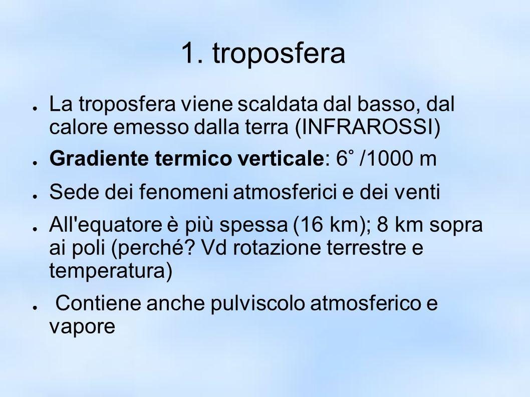 1. troposfera La troposfera viene scaldata dal basso, dal calore emesso dalla terra (INFRAROSSI) Gradiente termico verticale: 6° /1000 m.