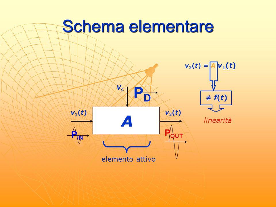 Schema elementare PD A POUT PIN ≠ f(t) linearità elemento attivo
