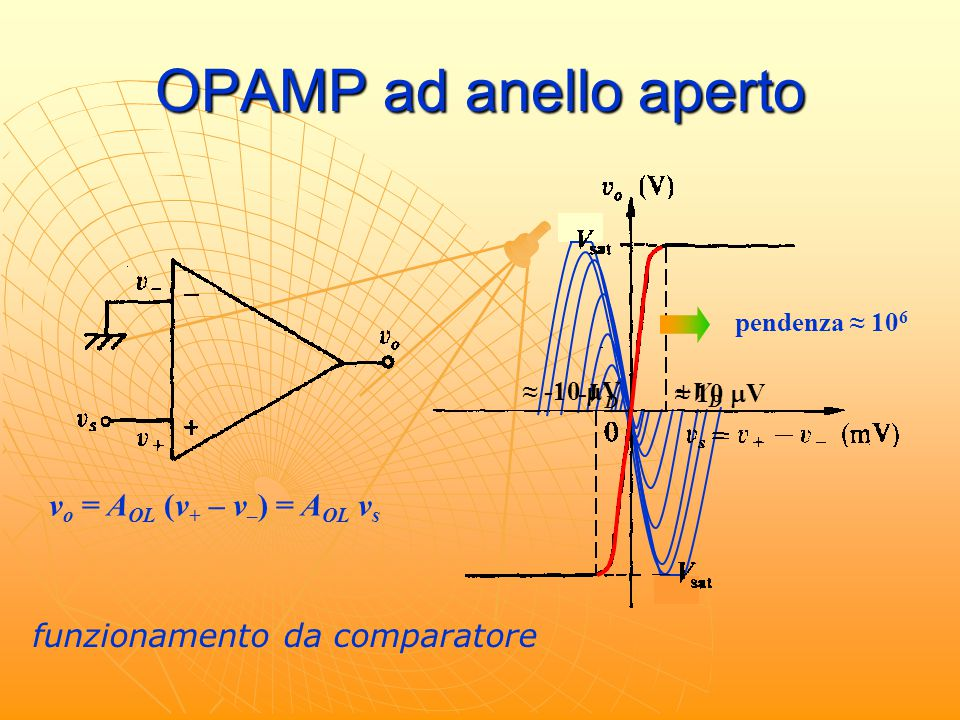 OPAMP ad anello aperto vo = AOL (v+ – v–) = AOL vs