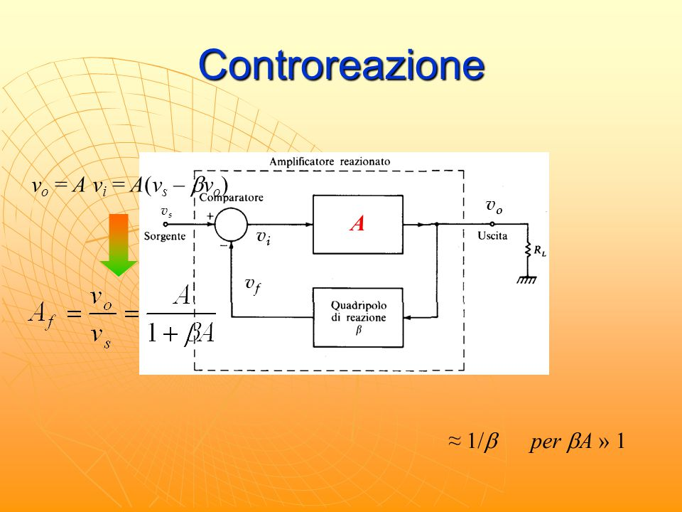 Controreazione vo = A vi = A(vs – bvo) A ≈ 1/b per bA » 1 vo vi vf vo