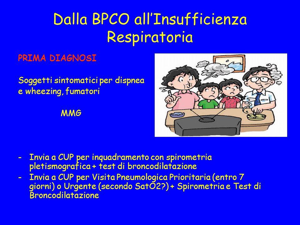 Dalla BPCO all'Insufficienza Respiratoria