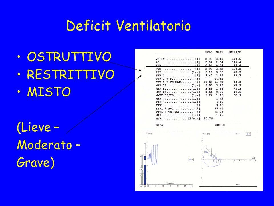 Deficit Ventilatorio OSTRUTTIVO RESTRITTIVO MISTO (Lieve – Moderato –