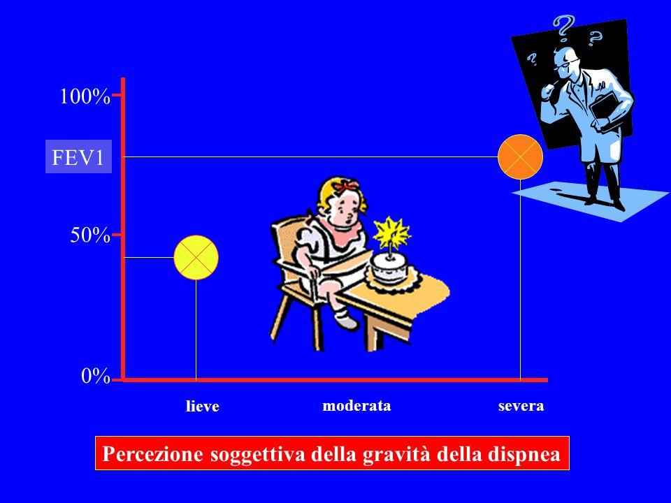 Percezione soggettiva della gravità della dispnea