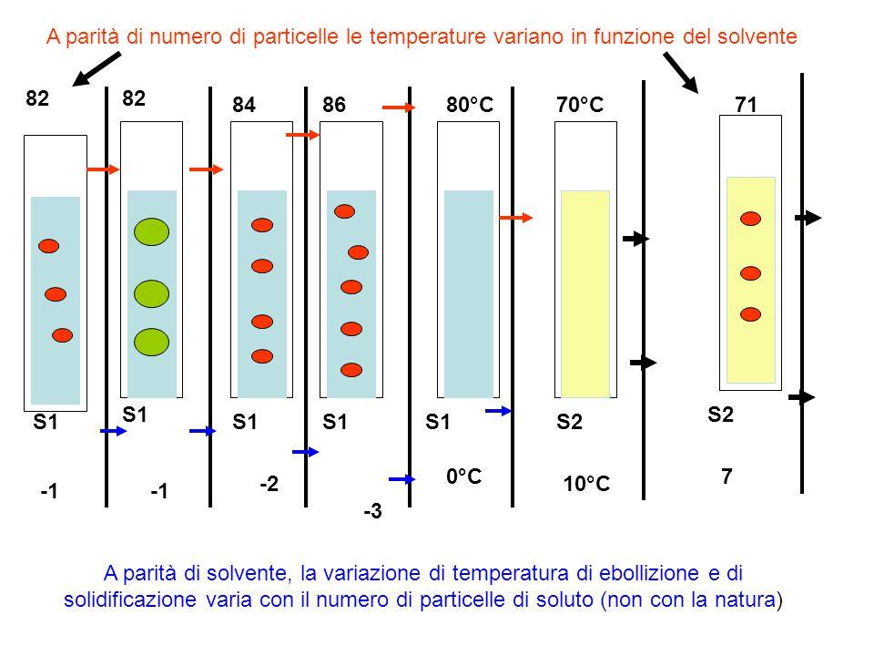 A parità di numero di particelle le temperature variano in funzione del solvente