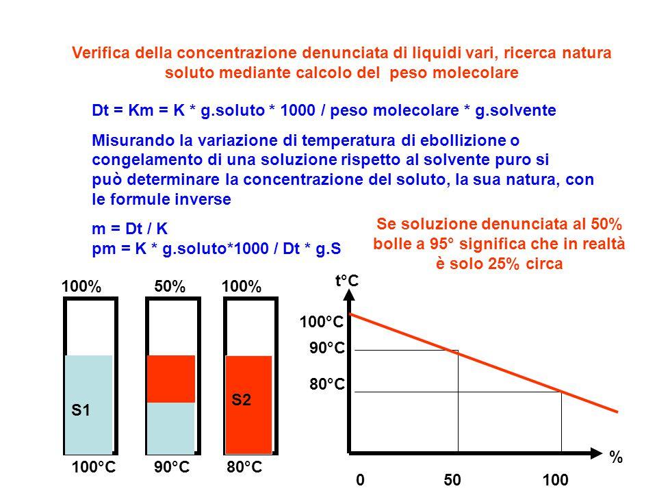 Verifica della concentrazione denunciata di liquidi vari, ricerca natura soluto mediante calcolo del peso molecolare