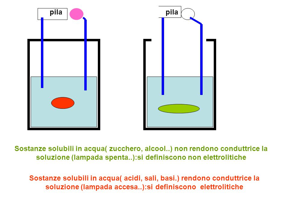 pila pila. Sostanze solubili in acqua( zucchero, alcool..) non rendono conduttrice la soluzione (lampada spenta..):si definiscono non elettrolitiche.