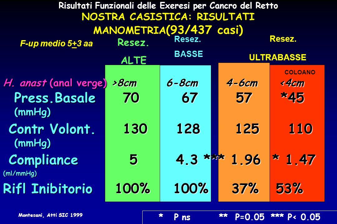 Contr Volont. 130 128 125 110 (mmHg) Compliance 5 4.3 *** 1.96 * 1.47
