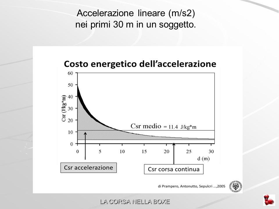 Accelerazione lineare (m/s2) nei primi 30 m in un soggetto.