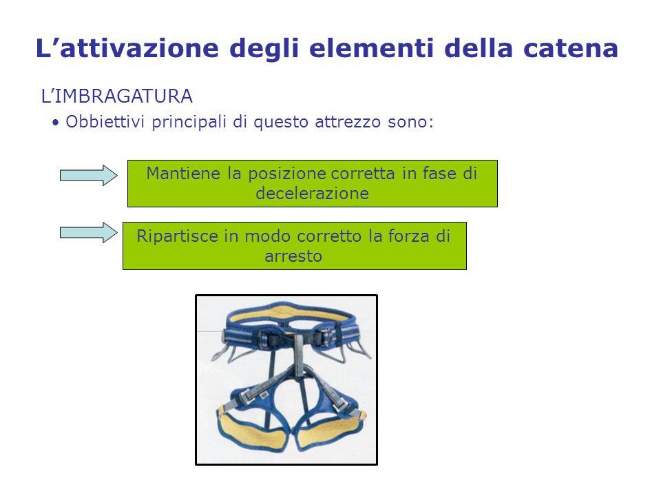 L'attivazione degli elementi della catena