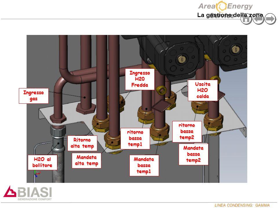 La gestione delle zone Ingresso H20 Fredda Uscita H2O calda