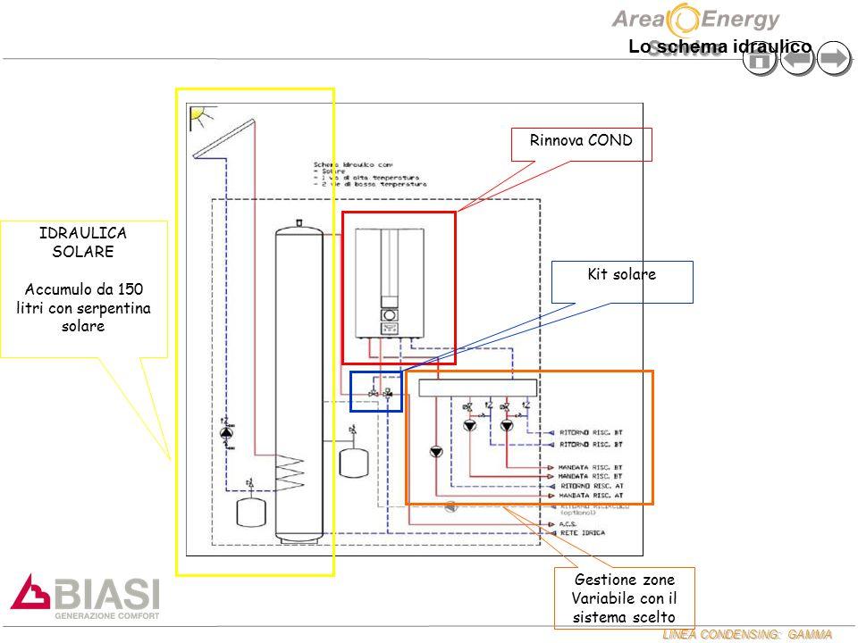 Lo schema idraulico Rinnova COND IDRAULICA SOLARE