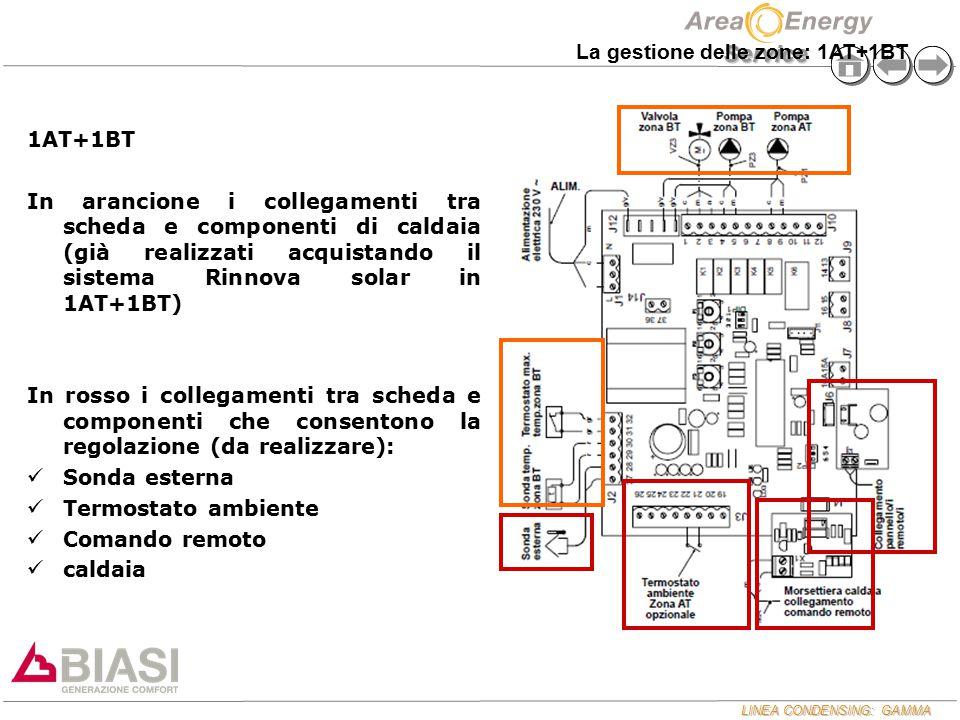 La gestione delle zone: 1AT+1BT