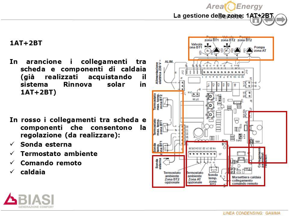 La gestione delle zone: 1AT+2BT