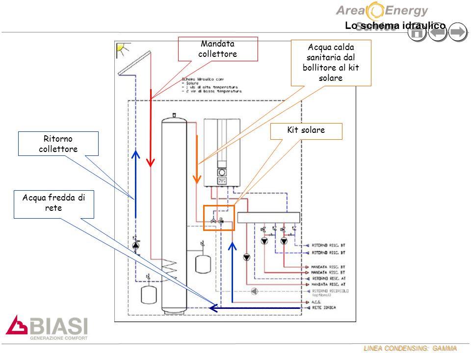 Acqua calda sanitaria dal bollitore al kit solare