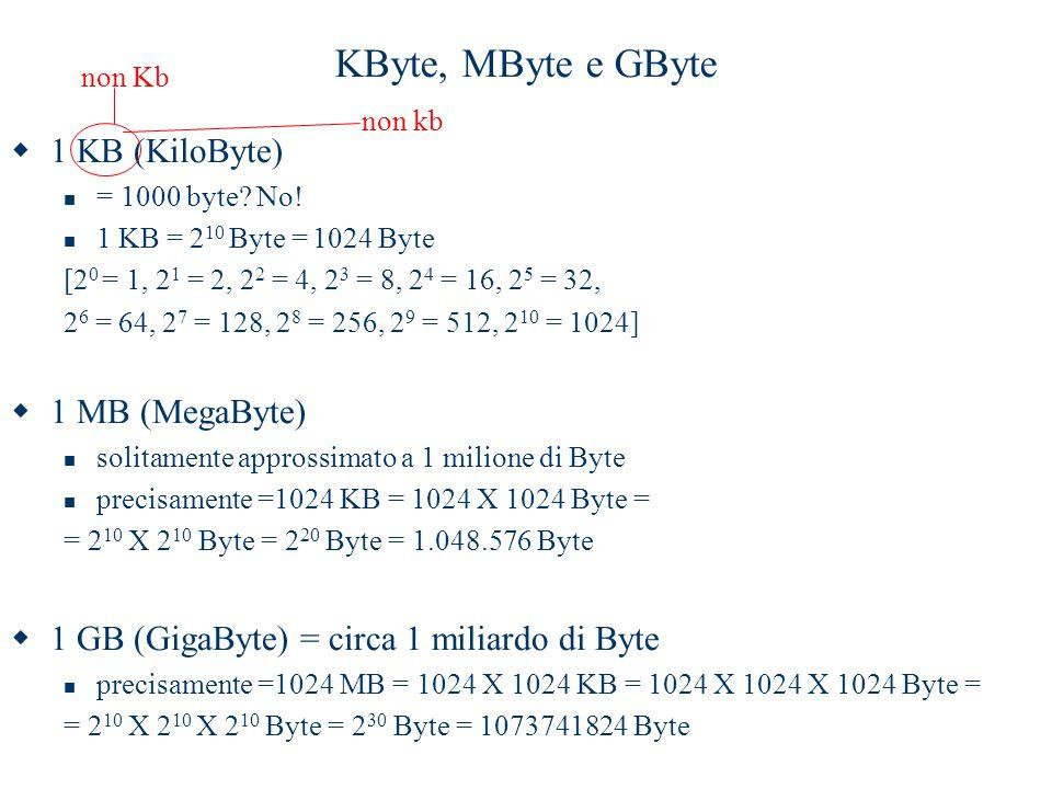 KByte, MByte e GByte 1 KB (KiloByte) 1 MB (MegaByte)