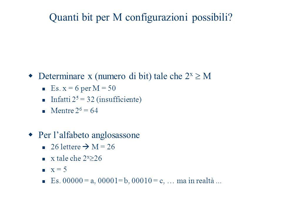 Quanti bit per M configurazioni possibili